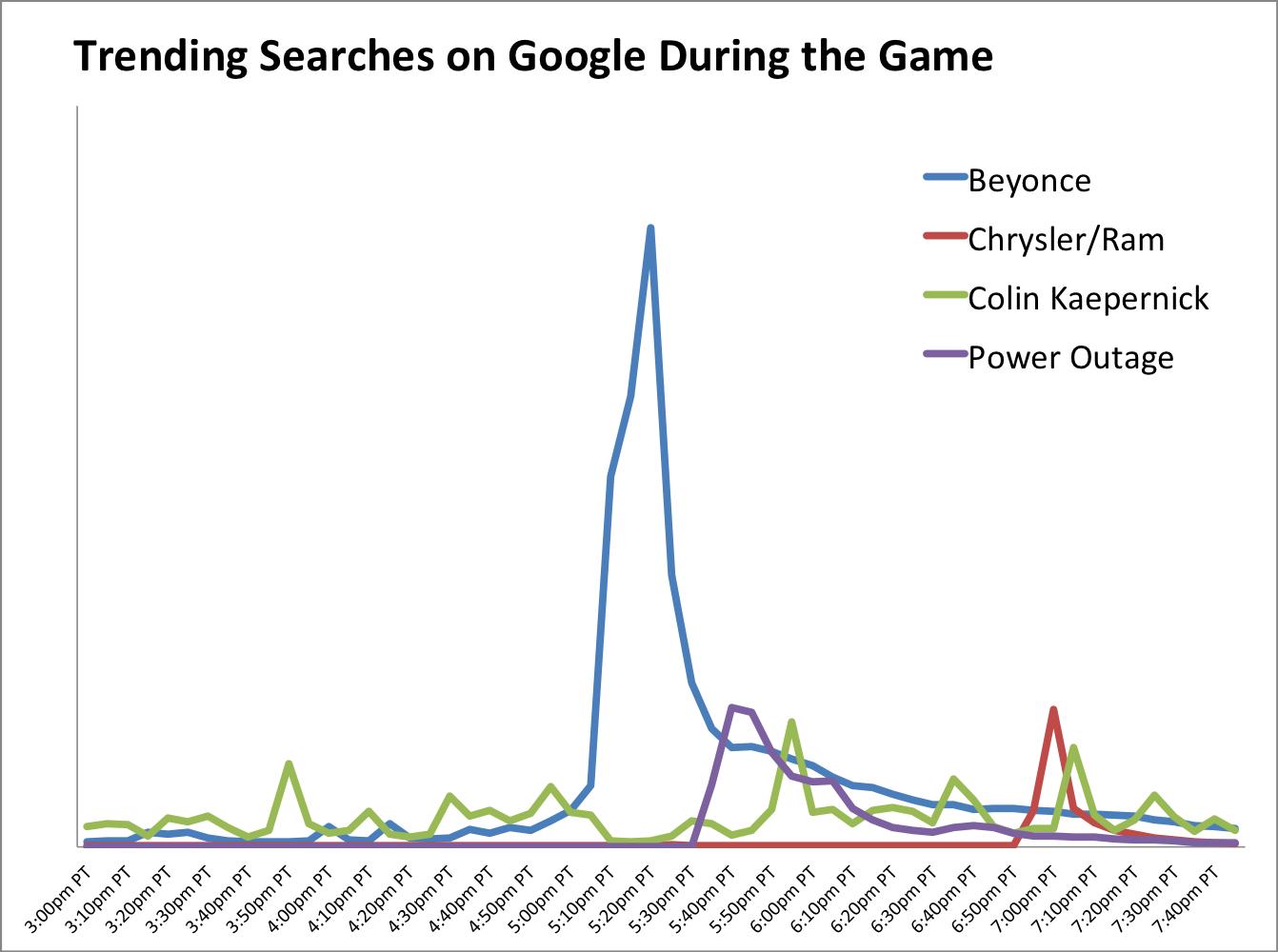 casr study baidu vs google