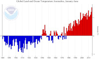 Northern Hemisphere plot of historical temperatures for January through June showing the huge jump this year (Credit: NOAA) Click to Enlarge.
