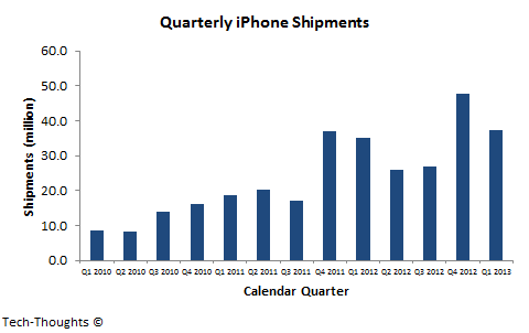 Quarterly iPhone Shipments