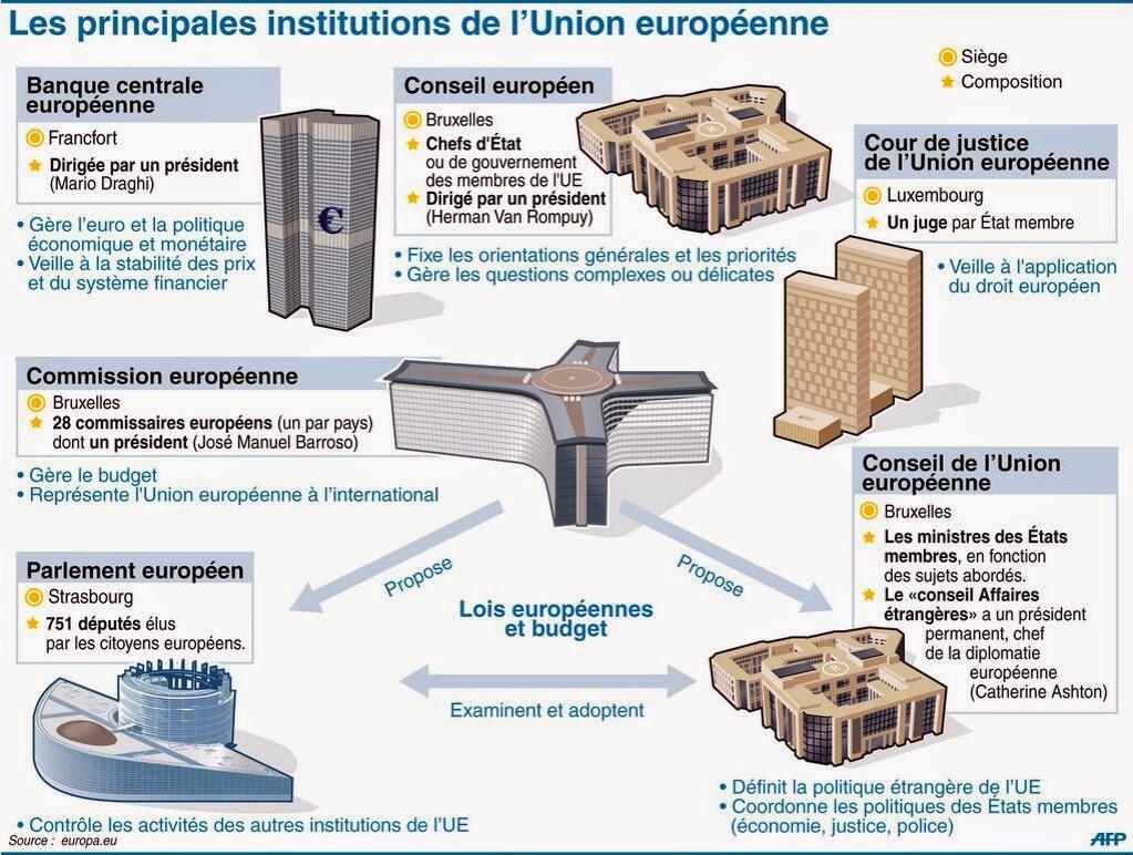 Infographie Unio Européenne