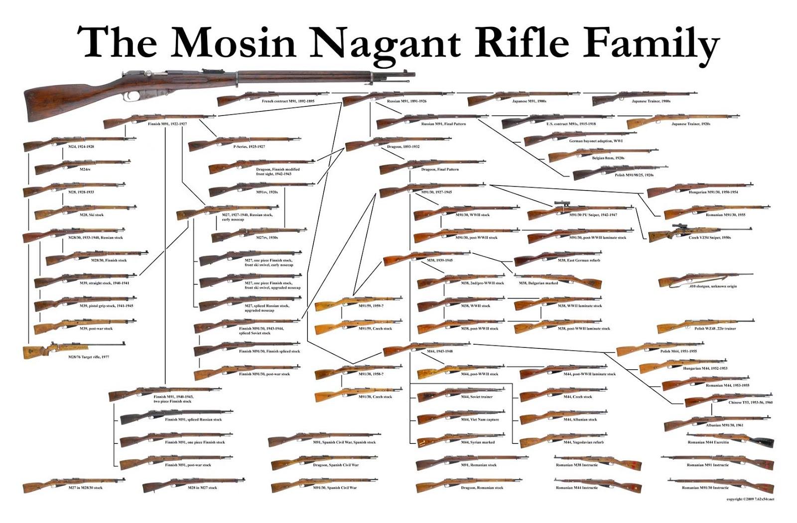 Ammo And Gun Collector Mosin Nagant Variations