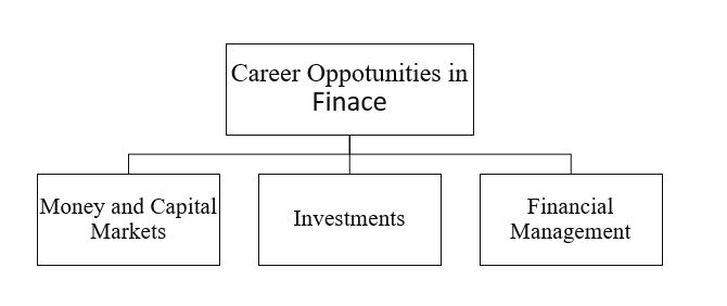career opportunities in finance