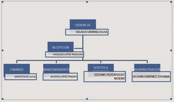Pc support organigrama y descripci n de puestos for Descripcion de una oficina
