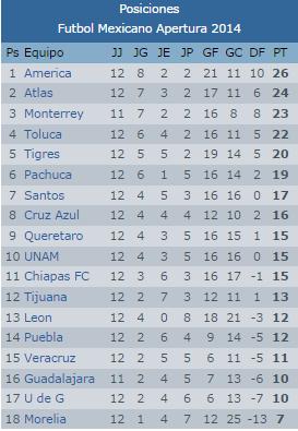 TelevisaDeportes.com | Liga MX Clausura 2014 | Tabla de