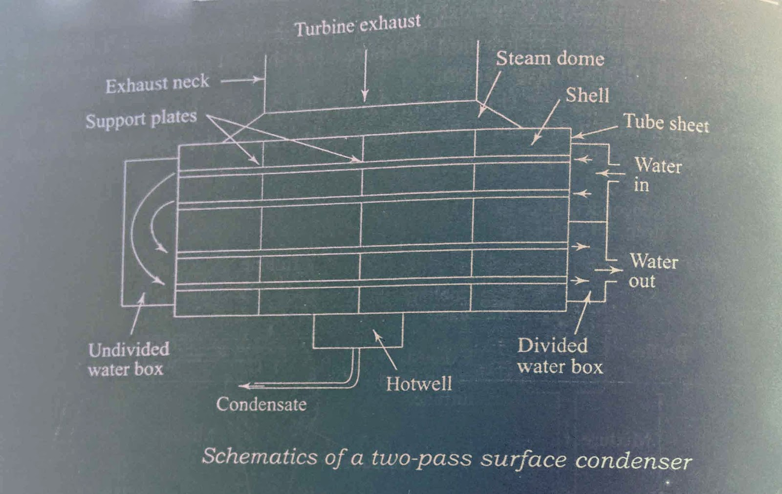 Schematic of two pass surface condenser