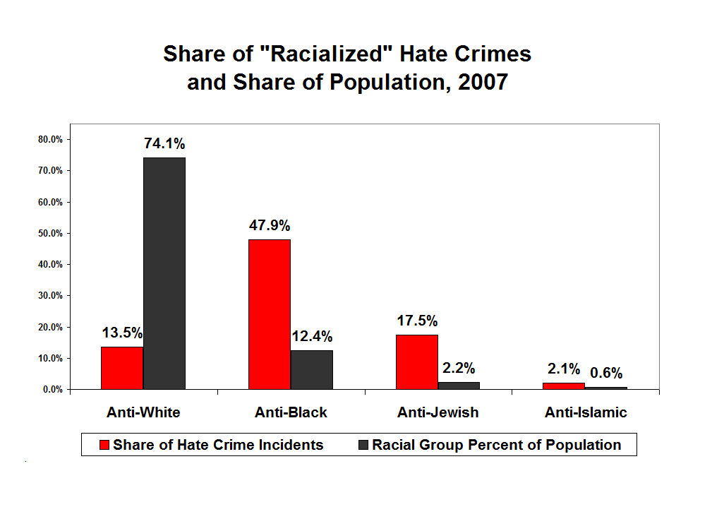 hate crime analysis Statewide hate crime policies and practices  identify and analyze trends in reported hate crimes by type of criminal act and category of bias.
