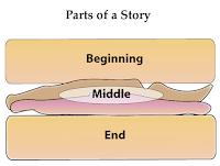 Story sandwich