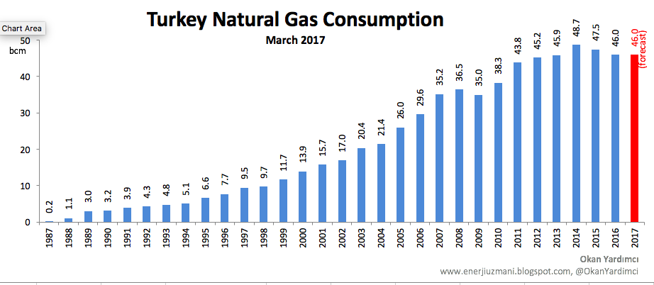 Turkey Natural Gas Consumption