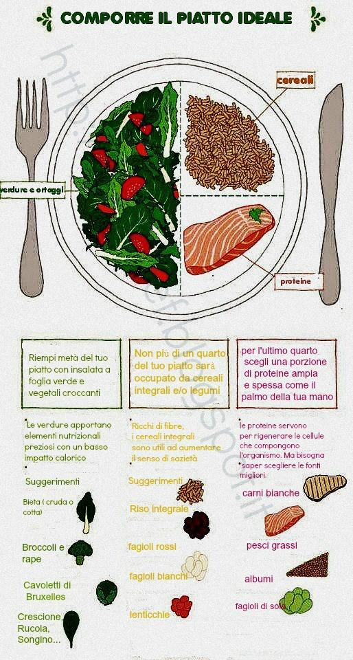 come comporre il pasto ideale per mantenersi in forma?