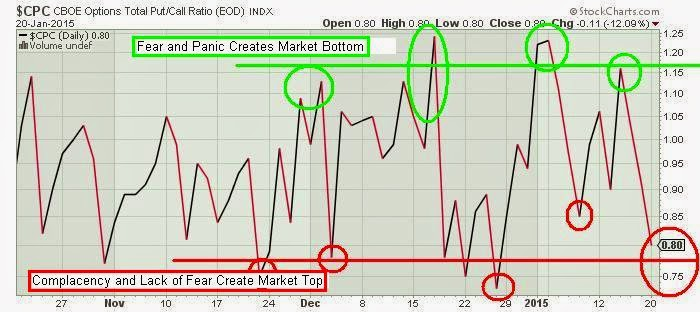 The keystone speculator cpc put call ratio chart
