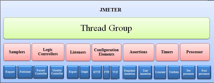 JMeterTutorial