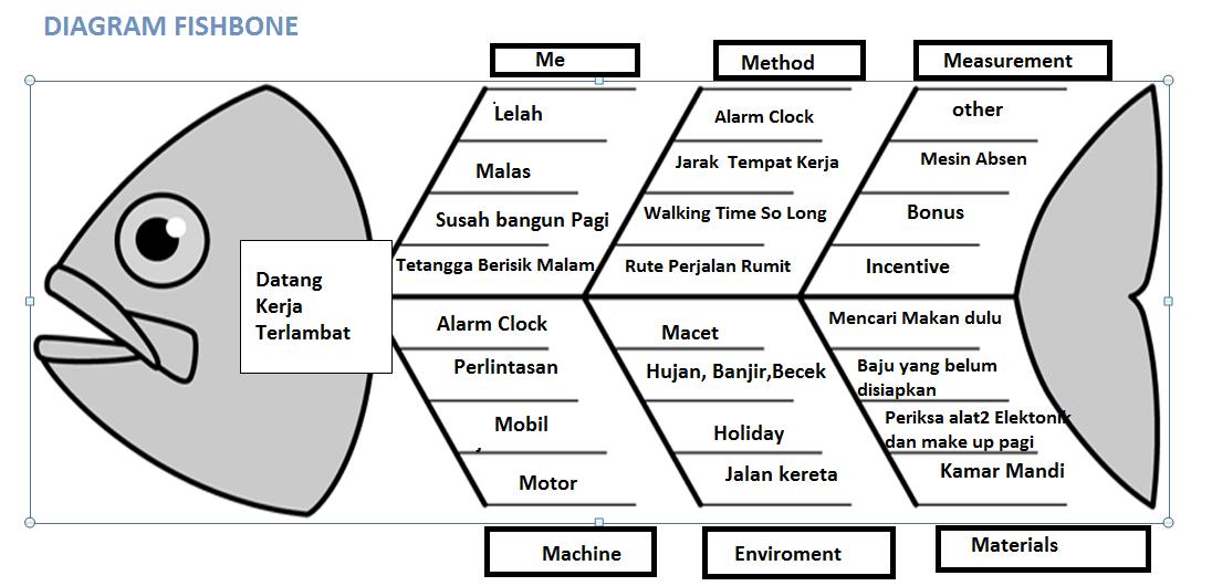 Oktacute999  Diagram Analisis Tulang Ikan