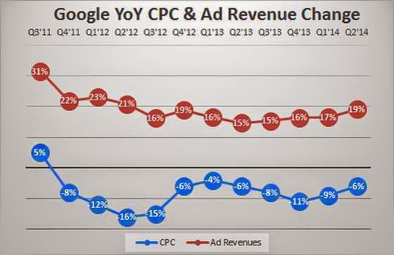 google-cpc-yoy-change-per-quarter-with-revenue-q2-2014