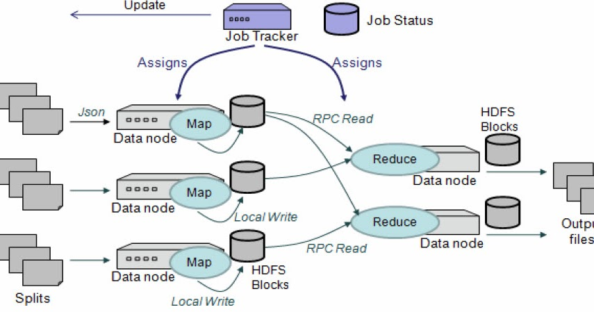 cache manager to reduce the workload of mapreduce framework Constructing secure mapreduce framework in cloud-based environment 342 reduce phase integrity check figure 22 the design of continuous cache.