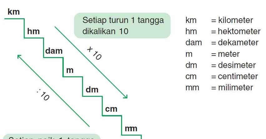 Hubungan Antar Satuan Panjang Meter Kilometer Desimeter Dan Centimeter Soal 2000