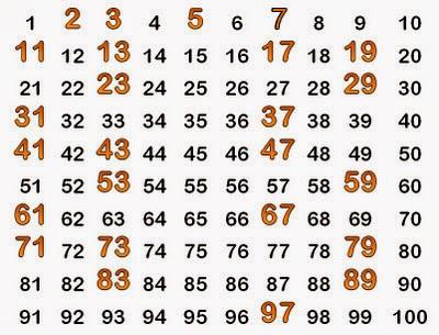 Números Primos, Clases de números, Tipos de números