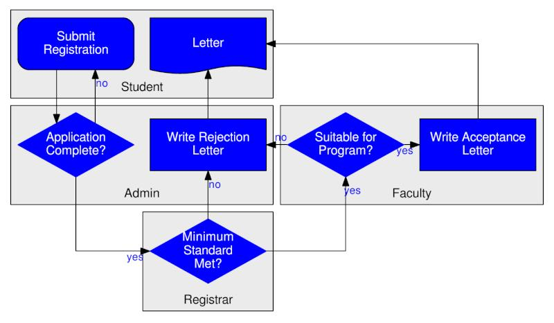 Graphviz Flowchart Example: A Student Registration Process