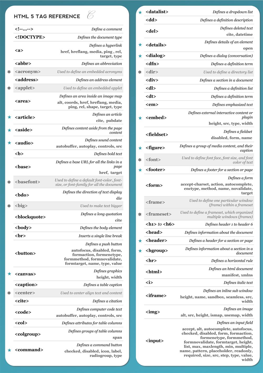html 5 cheat sheets