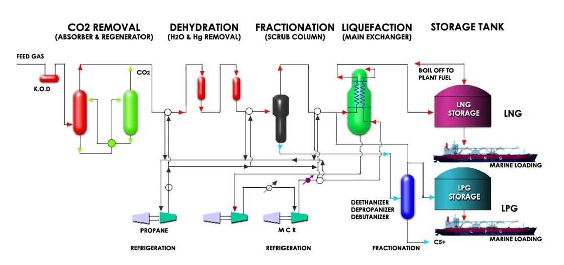 Proses Umum Pembuatan Lng  Apci  Di Pt Badak Ngl