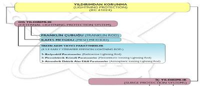 paratoner sistemleri