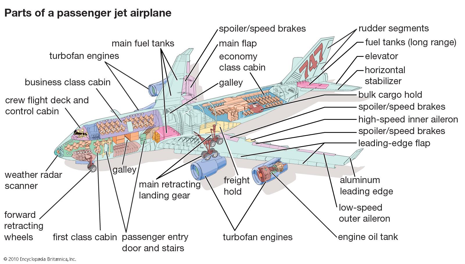 Aerosapien parts of a passenger jet plane