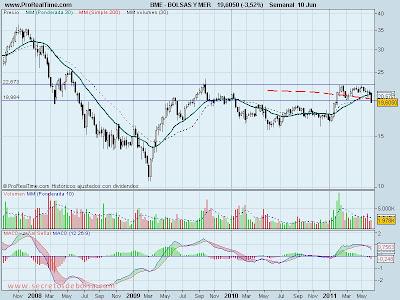 analisis tecnico-bolsas y mercados-13 de junio de 2011