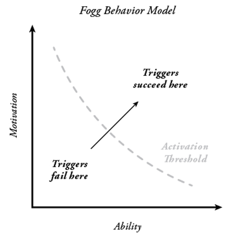 Fogg Behaviour Change Model