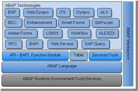ABAP Technologies