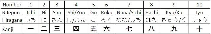 Belajar Bahasa Korea Jepun Bersama Saya B Jepun Mari Mengira