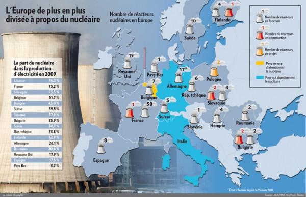 part du nucléaire dans la production d'électricité en Europe