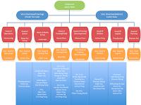 Unit Hierarchy 15/16
