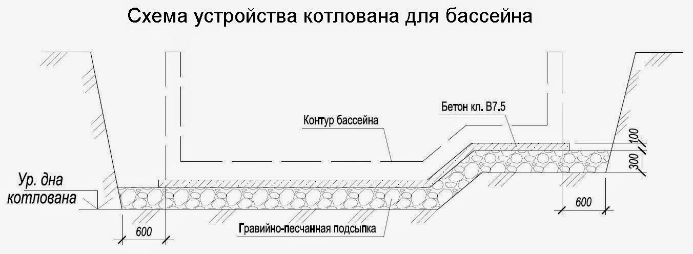Схема устройства котлована под