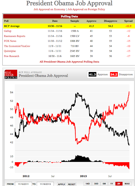 http://realclearpolitics.com/epolls/other/president_obama_job_approval-1044.html