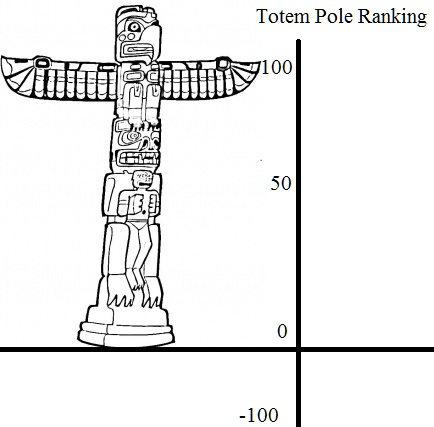 Believing In Myself Totem Pole Ranking System P