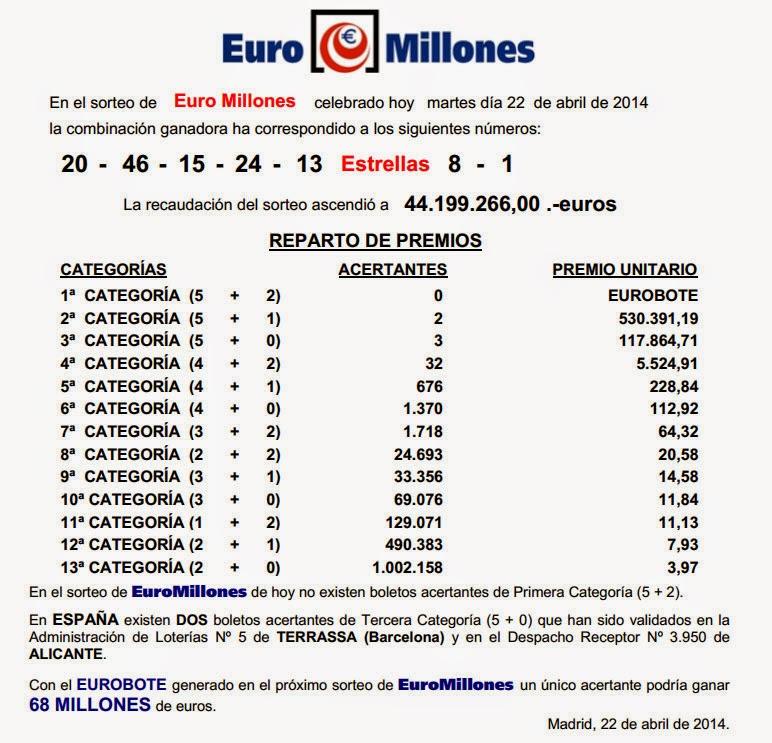Euromillones del martes 22/04/2014