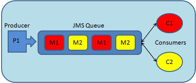 jms weblogic: