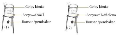 Membandingkan Sifat Fisik (Kemudahan Menguap) Senyawa Ion dan Senyawa Kovalen
