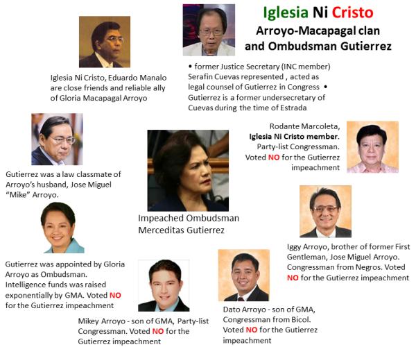 Iglesia Ni Cristo, Arroyo-Macapagal clan, Ombudsman Merceditas Gutierrez