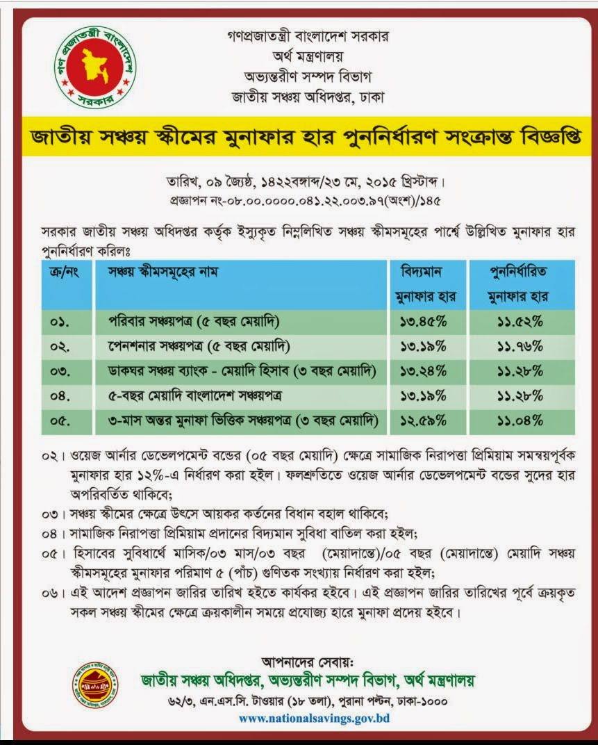 Official necessary documents interest rate change of interest rate change of sanchayapatra 1betcityfo Choice Image