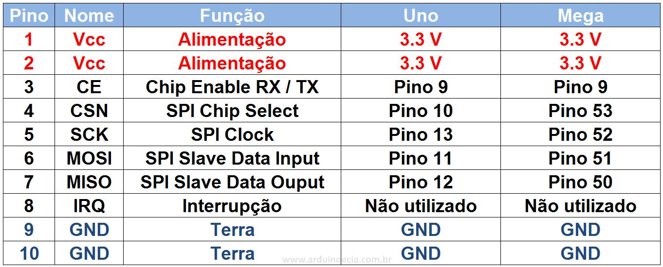 NRF24L01 - Tabela conexão