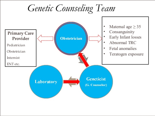 genetic counselor Accredited programs  status at the time of entry are eligible to sit for the american board of genetic counseling's certified genetic counselor.