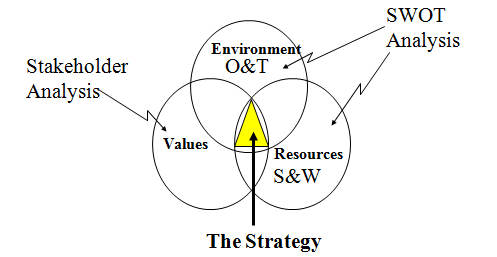 evr congruence model A brief overview of the congruence model, used in organisational development and change a useful model to use when considering implementing new strategy or ch.