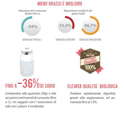 i salumi italiani dop e igp protagonisti di una dieta equilibrata