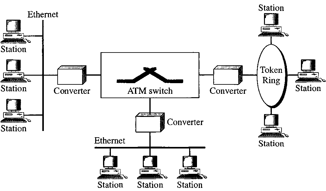 asynchronous transfer mode in voice technologies essay Asynchronous transfer mode (atm) is a cell-oriented switching and multiplexing technology that utilizes fixed-length packets to carry different types of traffic and also atm will enable carriers to capitalize on a number of revenue opportunities through multiple atm classes of services high.