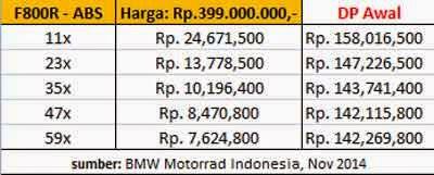 Harga kredit BMW F800R dan Cicilannya