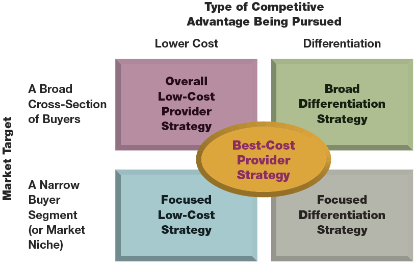 employing strategy in a competitive environment Price environment your price environment determines the level of control you have over competitive pricing price environments are market-controlled, company-controlled or government controlled.