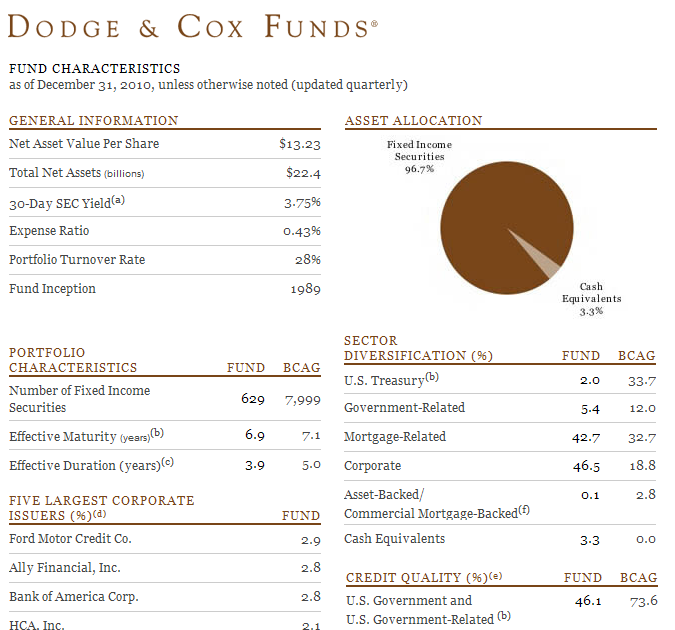 dodge  income fund dodix mepb financial