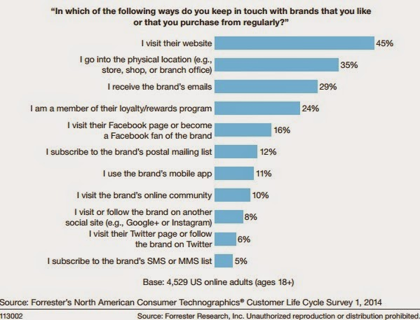 What brand resources customers use