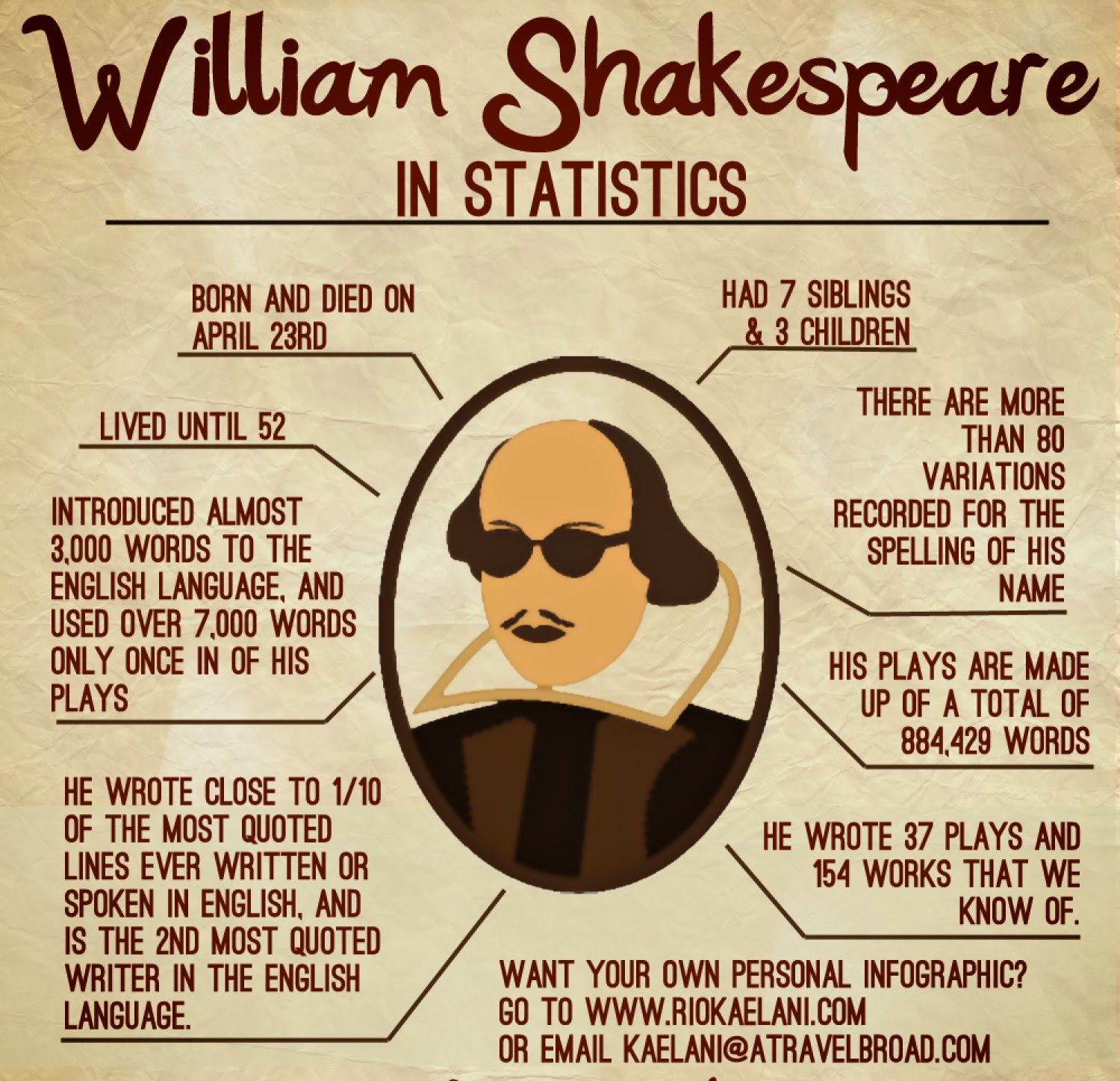 writings of shakespeare For years scholars have debated what inspired william shakespeare's writings now, with the help of software typically used by professors to nab cheating students, two writers have.