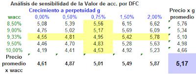 Analisis+de+sensibilidad+02112012.png